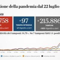 Coronavirus, il bollettino di oggi 31 ottobre: 31.758 casi e 297 morti. In Italia...