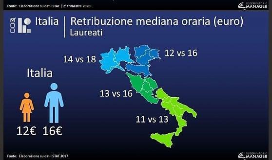 Parità di genere, in Italia ancora una chimera
