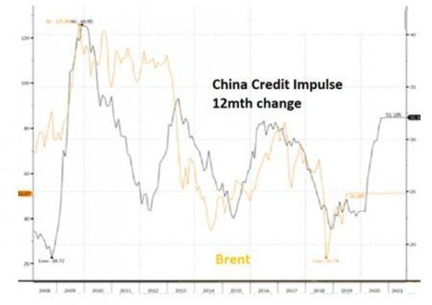 China Credit Impulse (Intermonte Sim)