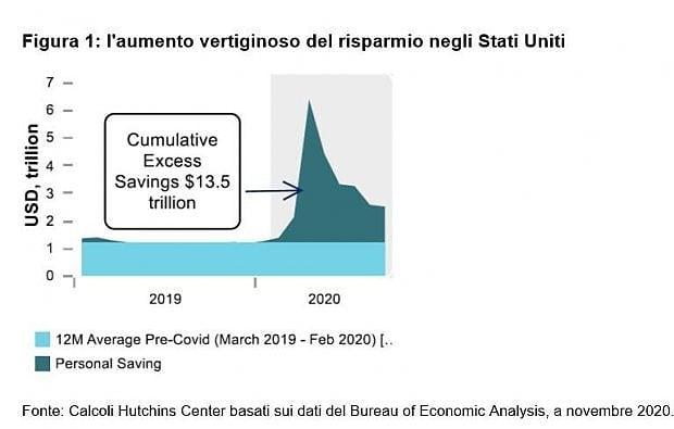 Aumento vertiginoso del risparmio Usa (Columbia Threadneedle Investments)