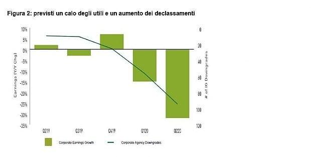 Calo degli utili e aumento dei declassamenti (Columbia Threadneedle Investments)