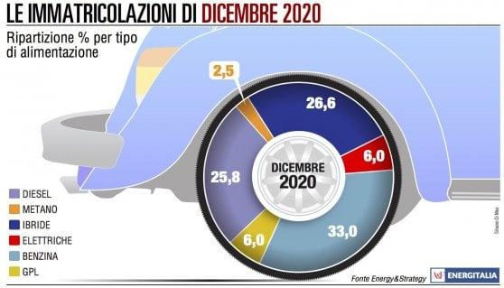 Mobilità: il 2020 l'anno del boom delle auto elettriche e ibride