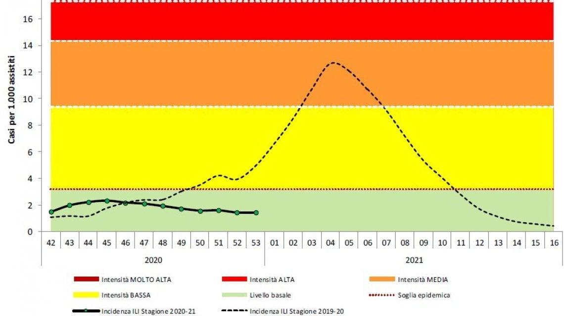 201017820 1fb9637d 7284 4571 9f44 0720b97205b3 - Quest'anno niente influenza, la mascherina ha sconfitto il virus stagionale