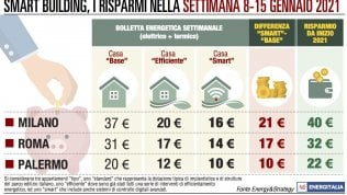 Milano, bolletta a 37 euro  contro i 20 euro di Palermo