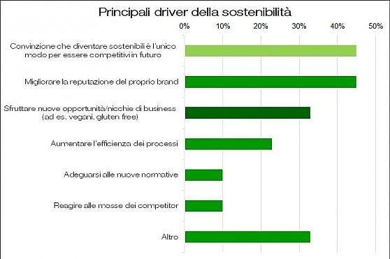 La sostenibilità si fa strada nella gdo
