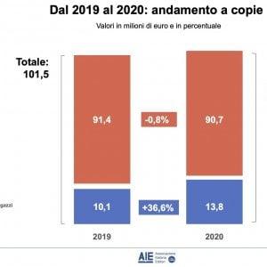 Il mercato del libro italiano resiste al 2020 difficile