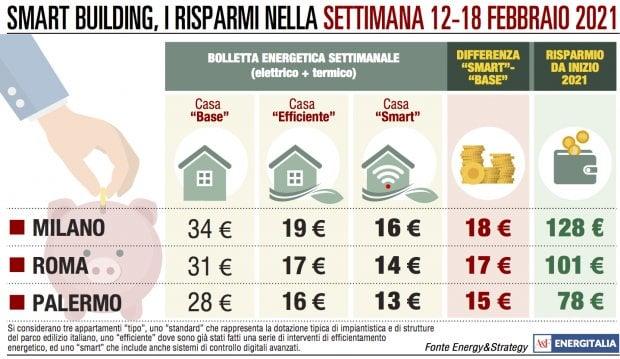 Bollette in aumento a Milano, Roma e Palermo