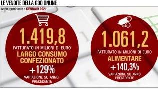 Parte bene il 2021 per le vendite online della Gdo (grafici)