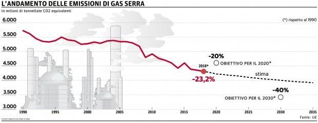 L'andamento delle emissioni di gas serra e gli obiettivi Ue
