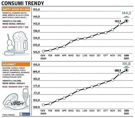 Paniere 5 / Consumer trendy: mangiamo in casa, ma gourmet
