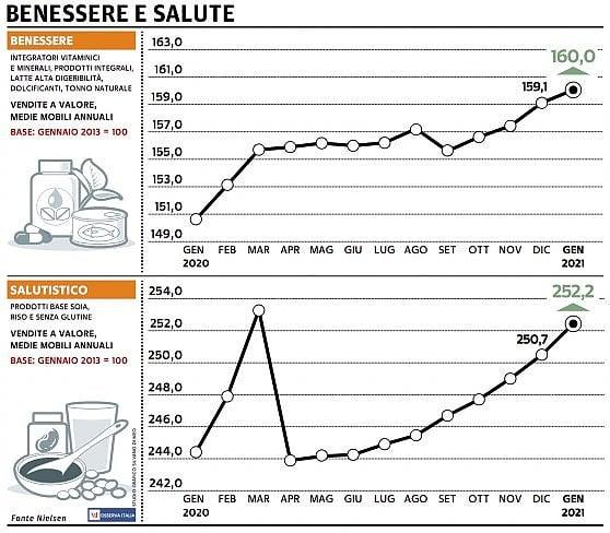 Paniere 6 / Benessere e salute: gli italiani si vogliono bene
