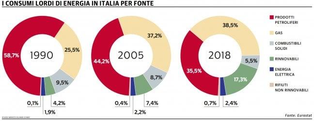 CO2, il nemico da abbattere: l'Italia ha l'arma della tecnologia