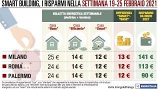 Temperature primaverili in gran parte d'Italia: bollette più leggere a Milano, Roma e Palermo