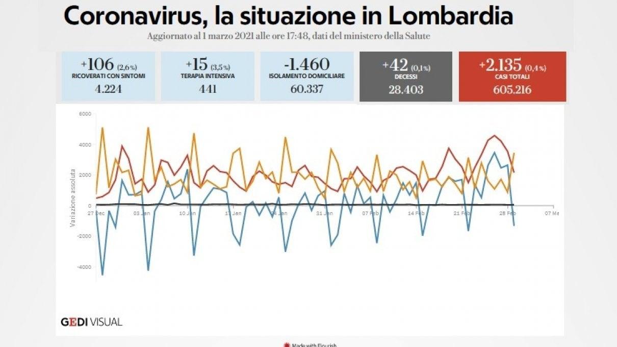Coronavirus, il bollettino di oggi 1 marzo: 13.114 nuovi casi e 246 morti