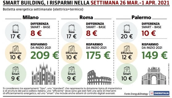 Sboccia la primavera, riscaldamenti spenti: giù le bollette in tutta Italia