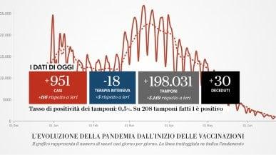 Coronavirus Italia, il bollettino di oggi 23 giugno: 951 nuovi casi  e 30 morti. Tasso di positività allo 0,5%