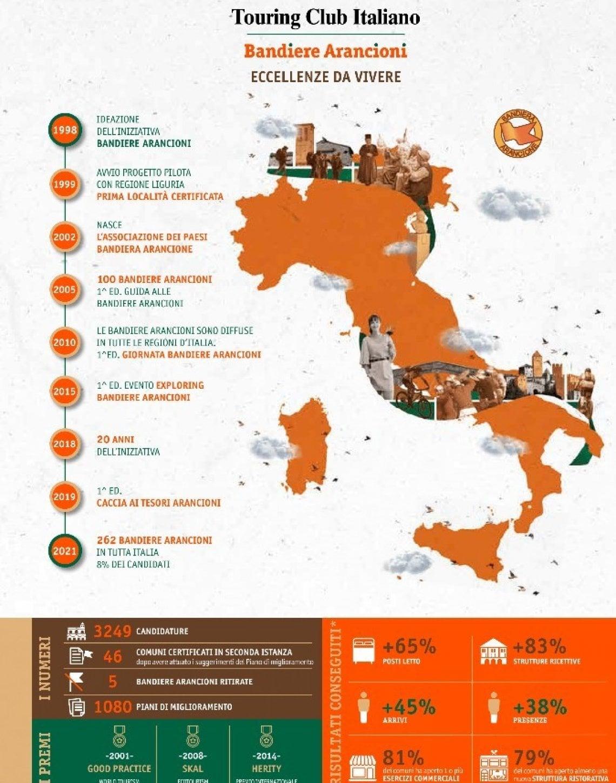 """180010370 7c8ea3e9 efb9 4dbe 854d 556e923c9963 - Il Touring Club Italiano premia 262 borghi Bandiera Arancione: """"E' l'Italia che resiste"""""""