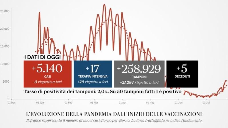 Coronavirus Italia, il bollettino di oggi 24 luglio: 5.140 casi e 5 decessi...