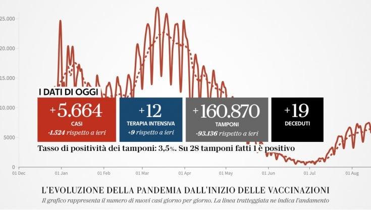 Coronavirus in Italia, il bollettino del 16 settembre: 5.117 nuovi casi, i morti sono 67