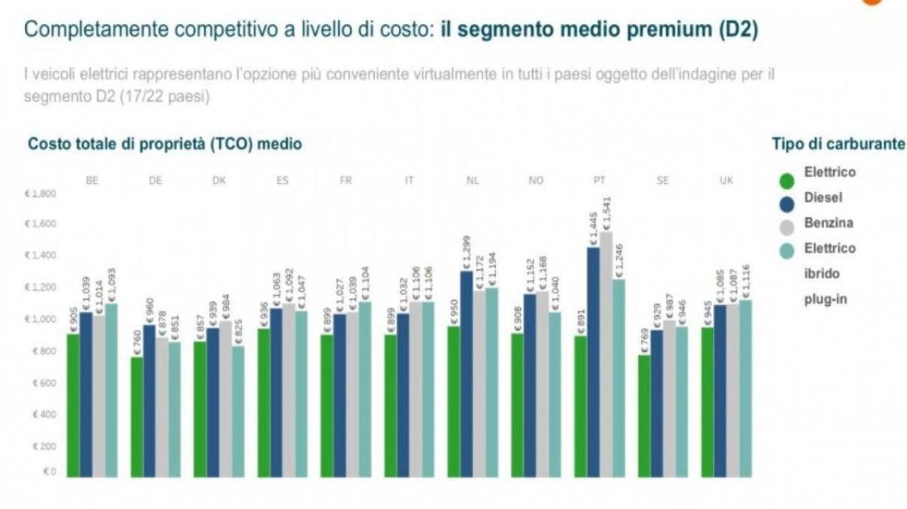 Il Car Cost Index di LeasePlan