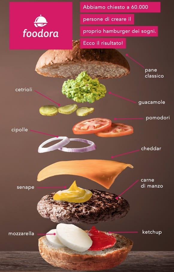 Il giorno dell'hamburger