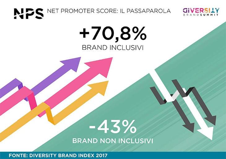 La diversità è un trend di mercato: gli Italiani preferiscono brand inclusivi