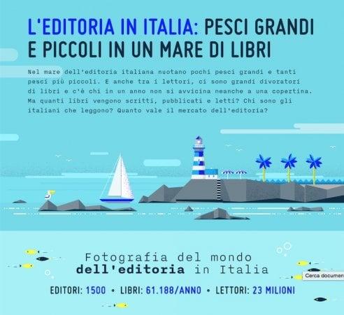 Chi legge, cosa e quanto: l'editoria italiana riassunta in 10 immagini