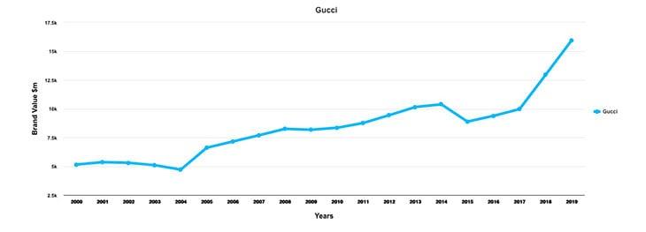 Il grafico che mostra la crescita nel valore del marchio Gucci con l'impennata dopo il 2015.Foto da Interbrand