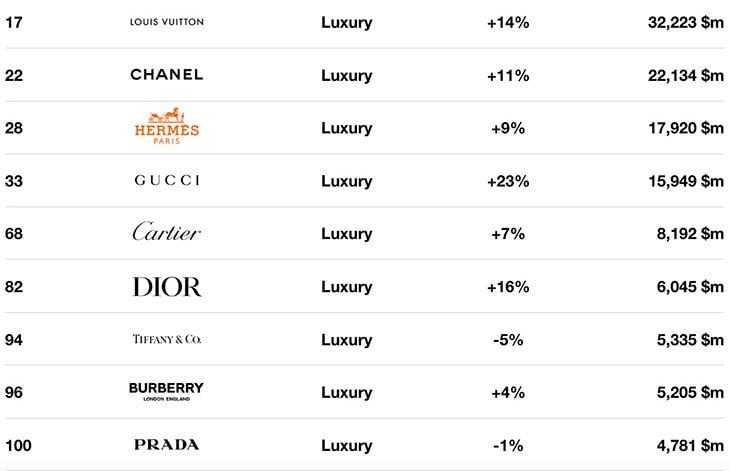 I nove brand che valgono di più nel settore luxuryFoto da Interbrand