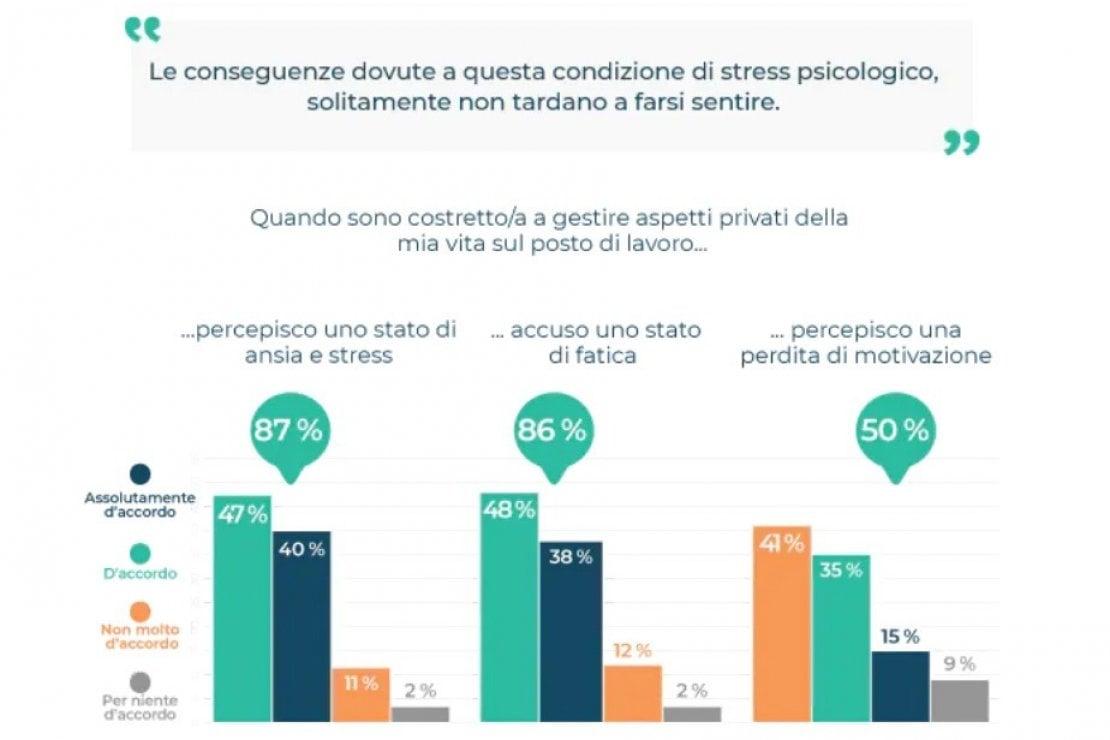 Mental load: il carico mentale ''ruba'' tempo al lavoro, soprattutto alle donne