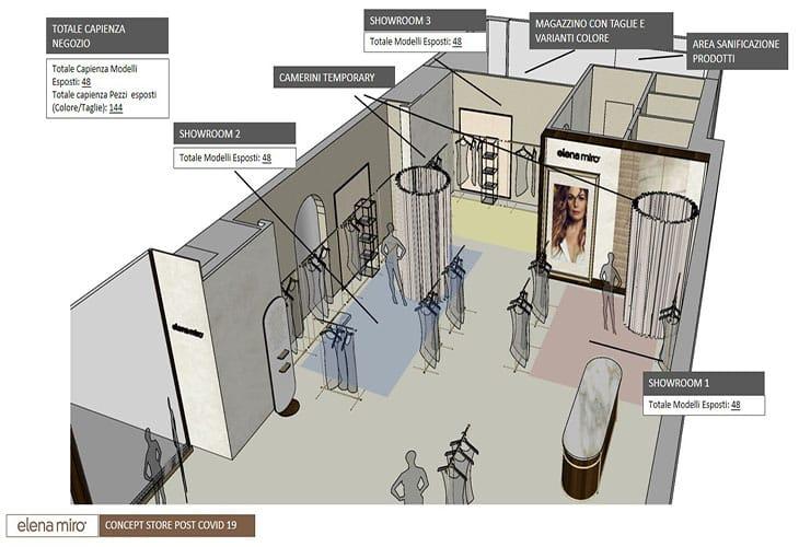Il piano per riorganizzare le boutiques